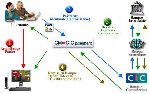 La paiement sécurisé en ligne avec CM-CIC P@iement